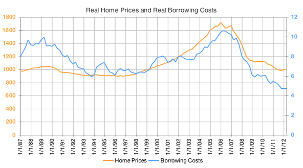 Real home prices and real borrowing costs