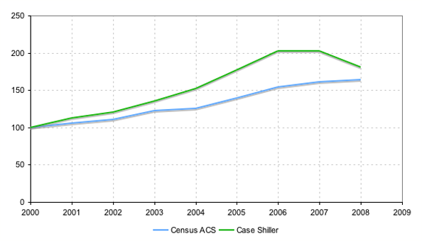 Census home prices compared to Case-Shiller home price index