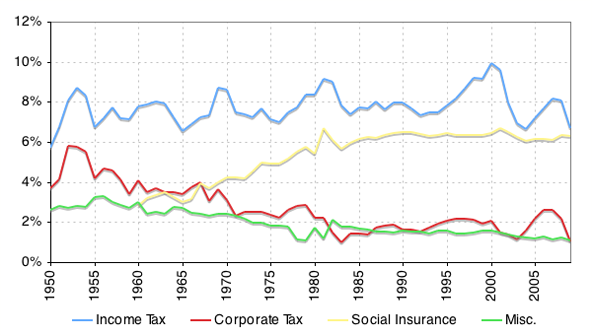 US tax revenue as a fraction of GDP by component