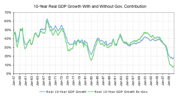 10-year real GDP growth with and without government contribution
