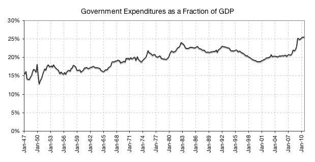 government expenditures as a fraction of GDP