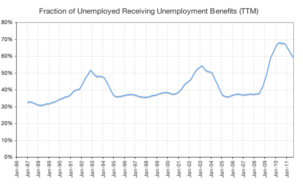 fraction of unemployed who receive unemployment benefits