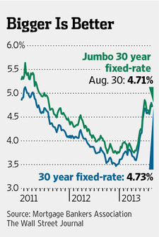 jumbo mortgage rates vs. conventional mortgage rates